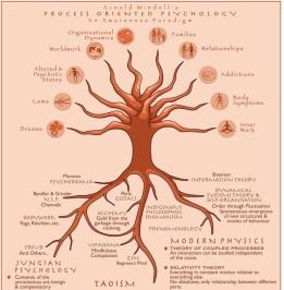 process-tree 2